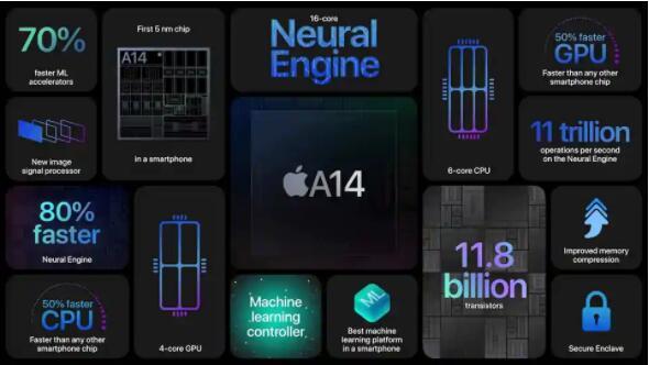 苹果将台积电增强型5nm技术用于A15芯片组