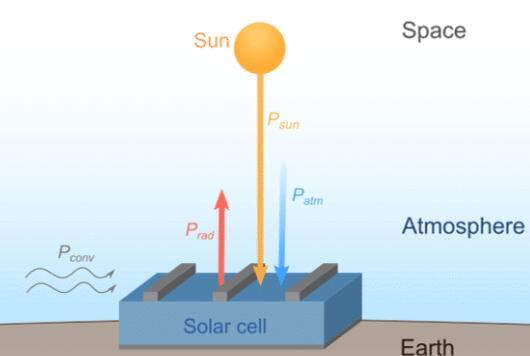 使用辐射式天空冷却来冷却光伏组件